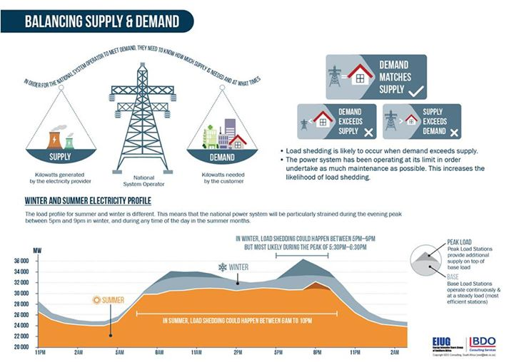 Load shedding infographic [via Eskom Facebook]