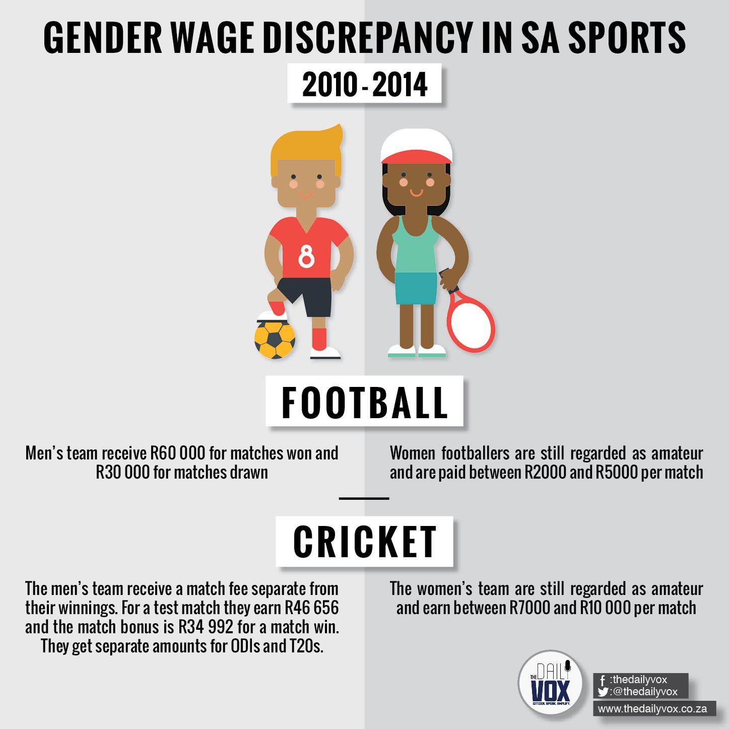 gender SMC