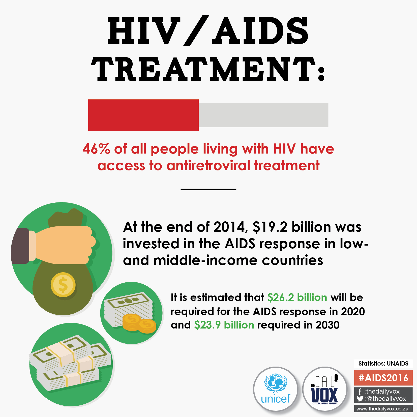 AIDS2016 investment infographic