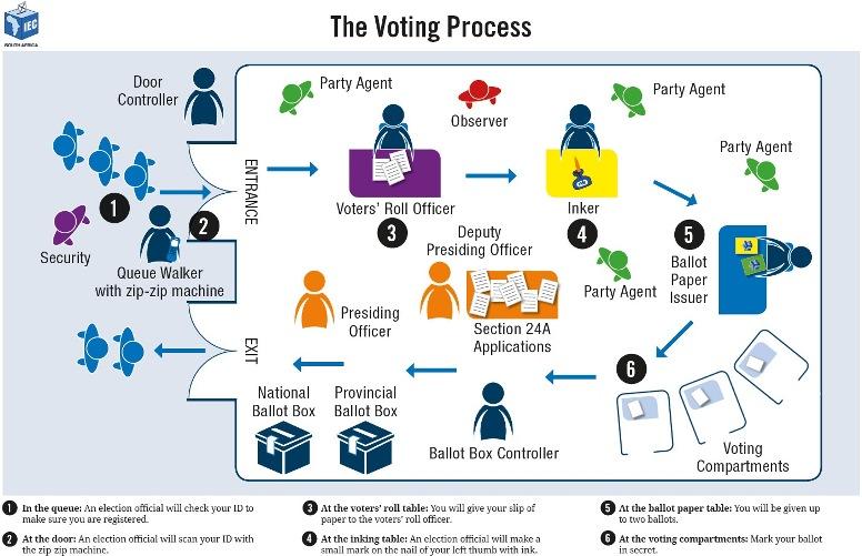 VotingProcess IEC