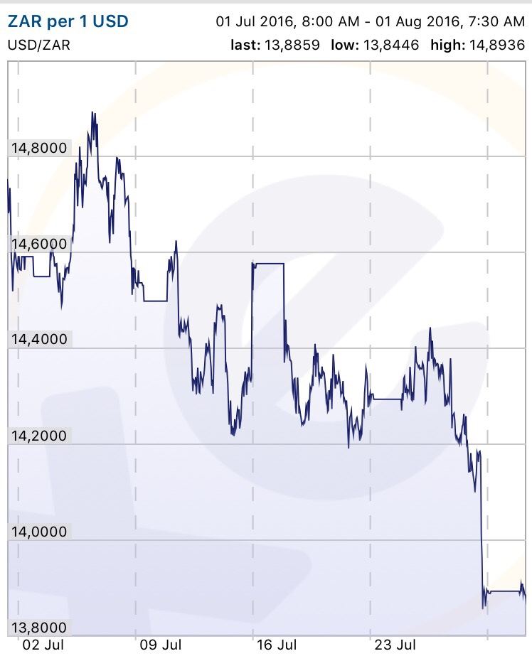 rand chart