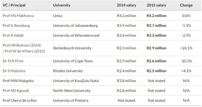 Via BusinessTech http://businesstech.co.za/news/general/137711/sa-university-heads-take-a-pay-cut-this-is-how-much-they-earn/
