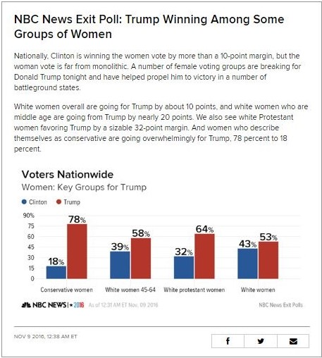 Via NBC http://www.nbcnews.com/card/nbc-news-exit-poll-trump-winning-among-some-groups-women-n681011?cid=sm_tw