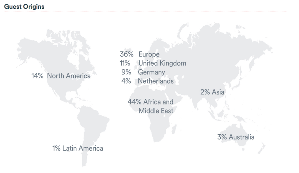 Airbnb: catalyst for economic growth or agent of